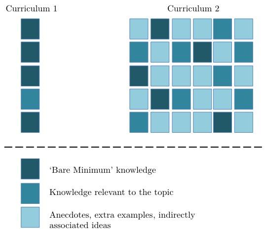 curriculum-models